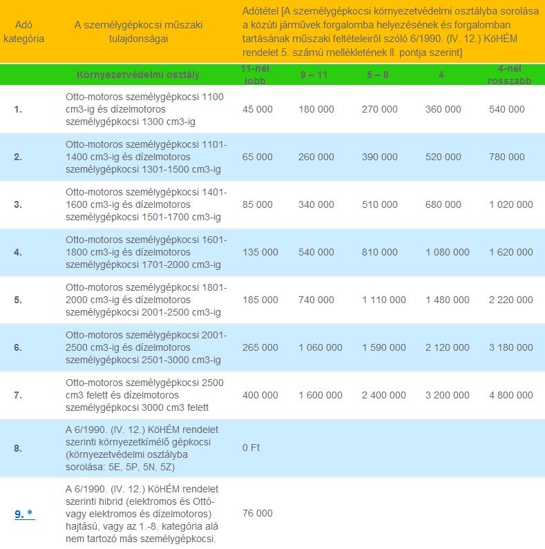 A regisztrációs adó mértéke a táblázatból kiolvasható, vagy a regadó kalkulátorral ki is számítható.